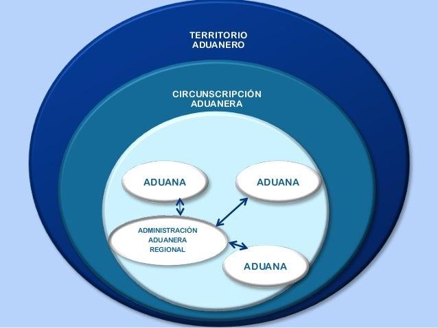 Administración Aduanera y Tributaria Slide 3