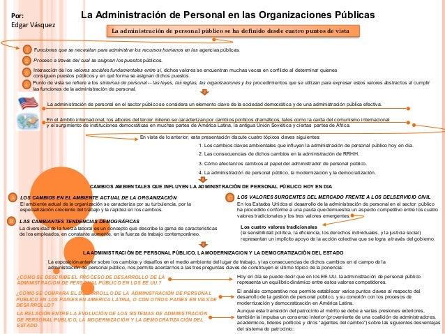 La Administración de Personal en las Organizaciones PúblicasPor: Edgar Vásquez Punto de vista se refiere a los sistemas de...