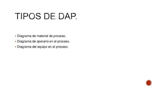  Diagrama de material de proceso.   Diagrama de operario en el proceso.  Diagrama del equipo en el proceso.