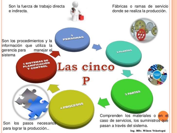 DEFINICIÓN DE LA ADMÓN.. DE LA PRODUCCIÓN.<br />Se puede definir como la administración de los recursos directos necesari...