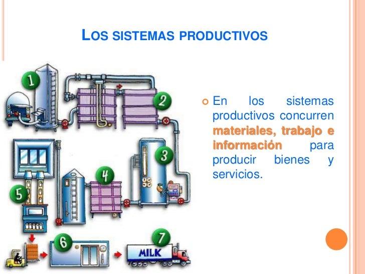 SISTEMA DE PRODUCCIÓN<br />AMBIENTE EXTERNO<br />SALIDAS<br />ENTRADAS<br />PROCESOS<br />BIENES<br />SERVICIOS<br />M.P./...