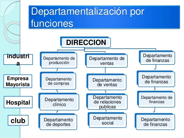 Administracion por objetivos for Compra de departamentos