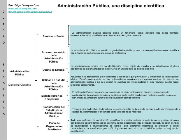 Disciplina Científica Administración Pública Fenómeno Social La administración pública aparece como un fenómeno social con...