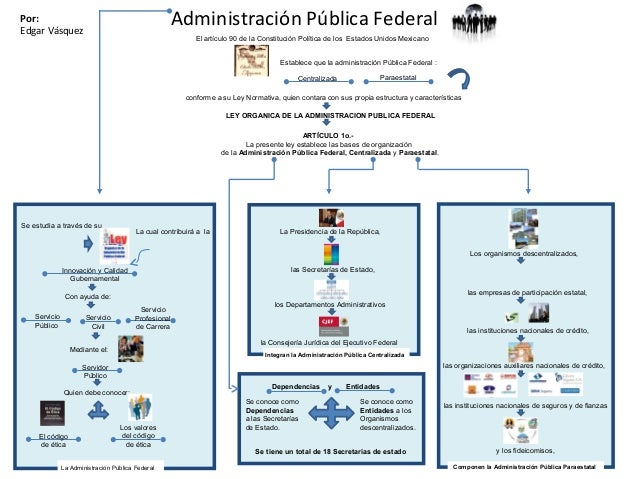 Integran la Administración Pública Centralizada Administración Pública FederalPor: Edgar Vásquez ARTÍCULO 1o.- La presente...