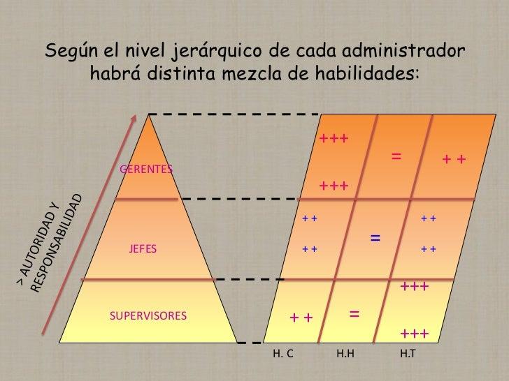 Según el nivel jerárquico de cada administrador    habrá distinta mezcla de habilidades:                                  ...