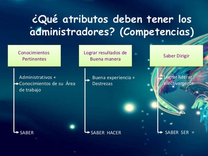 ¿Qué atributos deben tener los    administradores? (Competencias)Conocimientos              Lograr resultados de          ...