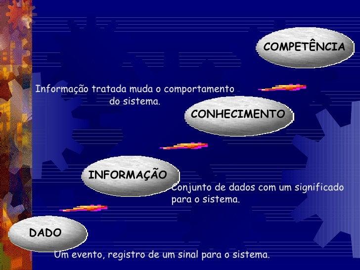 DADO INFORMAÇÃO CONHECIMENTO COMPETÊNCIA Um evento, registro de um sinal para o sistema. Conjunto de dados com um signific...