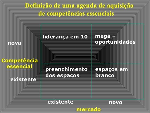 Definição de uma agenda de aquisição de competências essenciais nova Competência essencial existente liderança em 10 mega ...