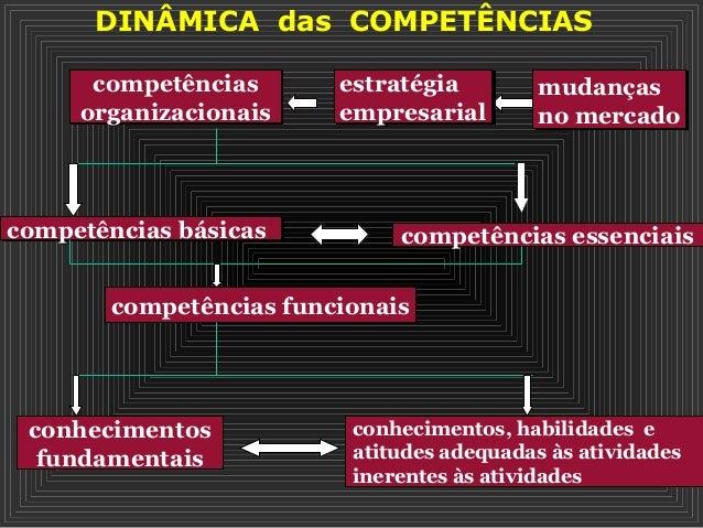 DINÂMICA das COMPETÊNCIAS competências organizacionais competências organizacionais mudanças no mercado mudanças no mercad...
