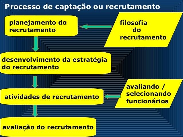 Processo de captação ou recrutamento planejamento do recrutamento desenvolvimento da estratégia do recrutamento atividades...