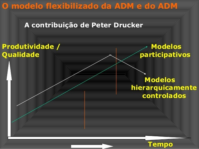O modelo flexibilizado da ADM e do ADM Produtividade / Qualidade Modelos participativos Modelos hierarquicamente controlad...