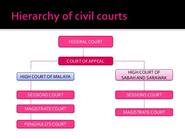 malaysian court system June 9, 2013 a pluralistic legal system: the malaysian experience by zaid ibrahim (05-17-2013) as a former colony, malaysia was at the time of its independence in 1957[1] the beneficiary of westminster-style parliamentary democracy.