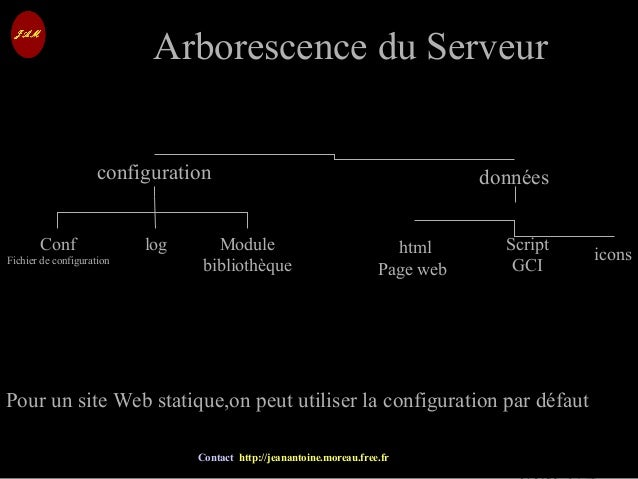 © Jean-Antoine Moreau copying and reproduction prohibited Contact http://jeanantoine.moreau.free.fr Arborescence du Serveu...