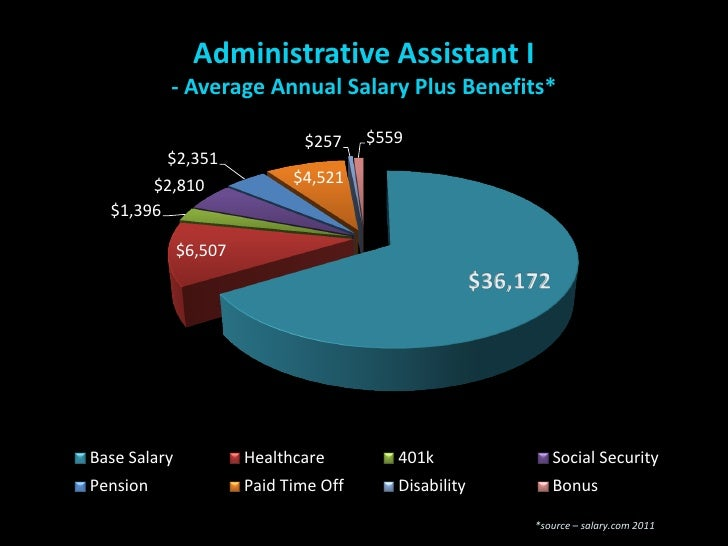 Administrative Assistant I Avg Annual Salary