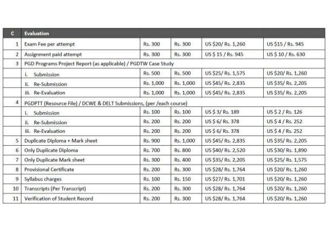 §t'r= ,llIr, m-ii  Exam Fee per attempt .  US $20/ Rs.  1,260 US $15 /  Rs.  945 US S 15 /  Rs.  945 US $ 10/ R5. 630  Ass...