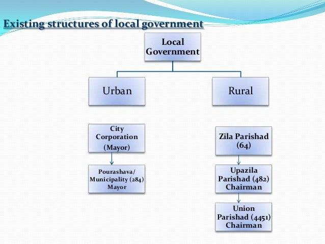 local government in bangladesh Bangladesh is still considered predominantly as a rural and agrarian country,   or mp5 urban local governments are elected on a ward basis.