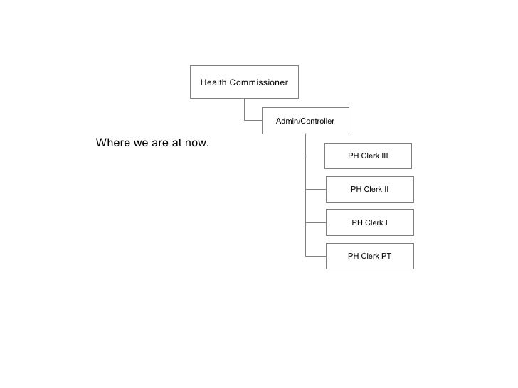 Health Commissioner                                  Admin/ControllerWhere we are at now.                                 ...
