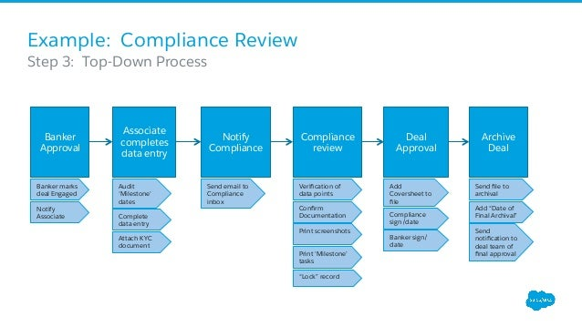 deal review template - business process mapping for salesforce admins