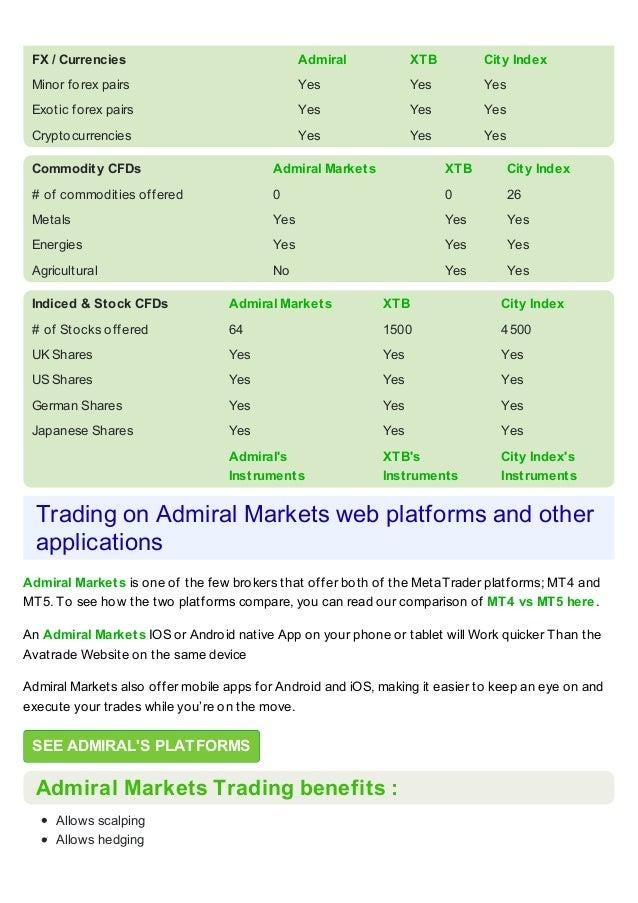 Admiral Markets обзор брокера форекс
