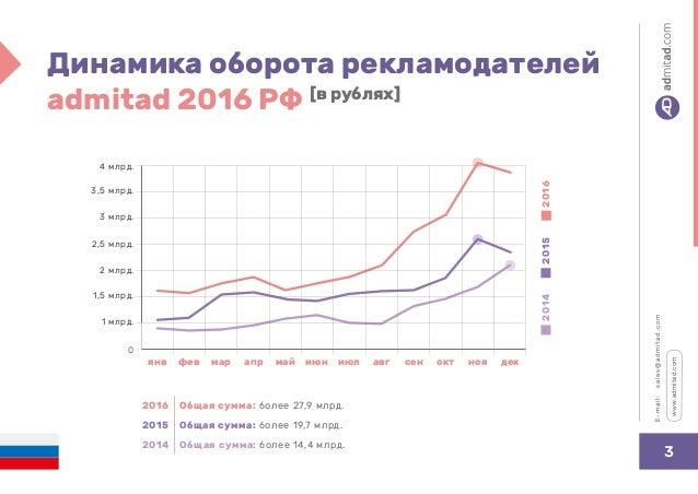 Итоги admitad 2016 в России Slide 3