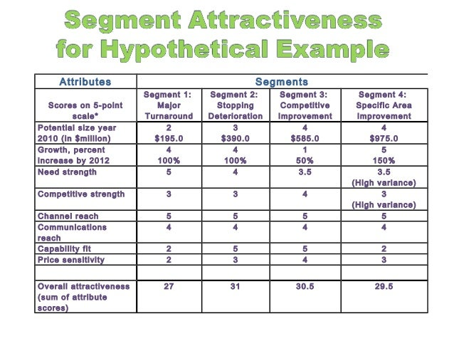 B2B Buyer Behaviour and Segmentation