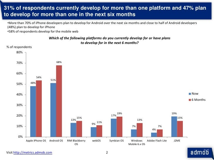 Ad Mob Mobile Metrics Mar 10 Publisher Survey Slide 3