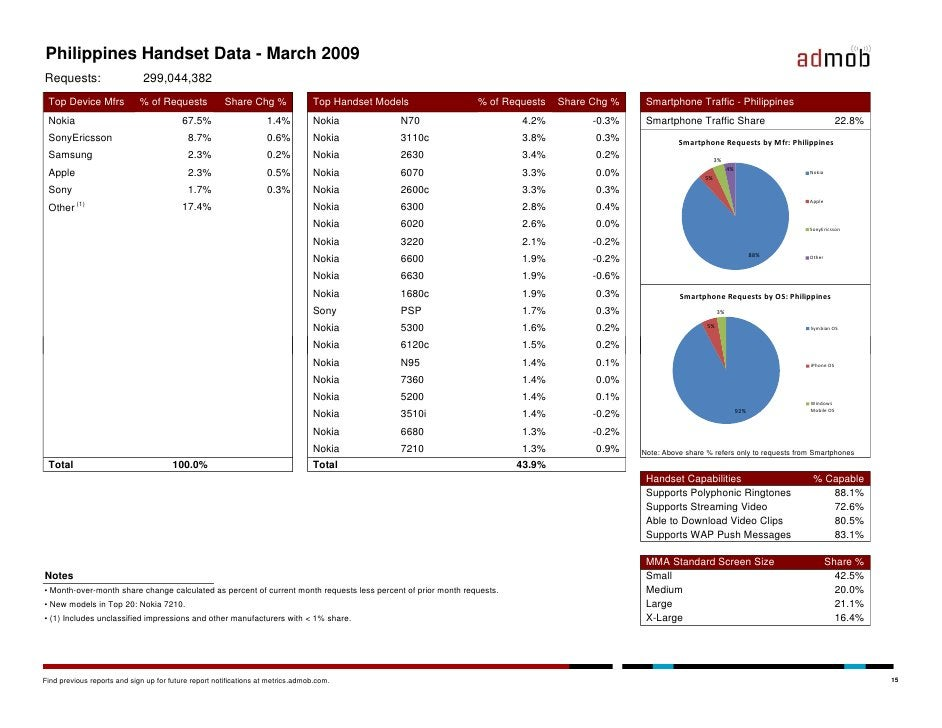 Philippines Handset Data - March 2009 Requests:                     299,044,382  Top Device Mfrs             % of Requests...