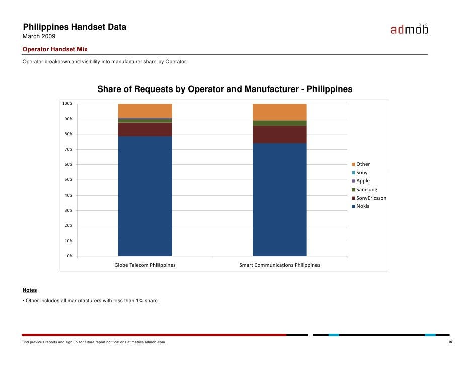 Philippines Handset Data March 2009  Operator Handset Mix Operator breakdown and visibility into manufacturer share by Ope...