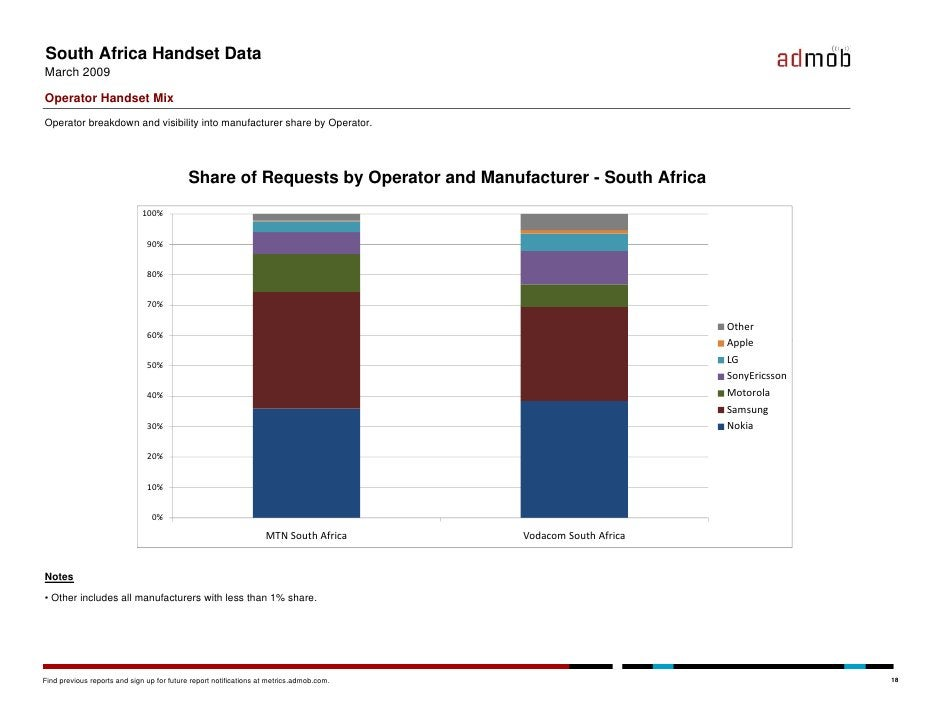 South Africa Handset Data March 2009  Operator Handset Mix Operator breakdown and visibility into manufacturer share by Op...
