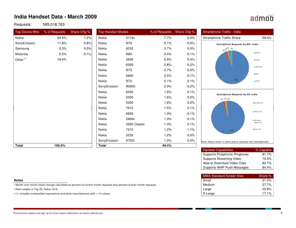India Handset Data - March 2009 Requests:                   585,018,763  Top Device Mfrs             % of Requests        ...