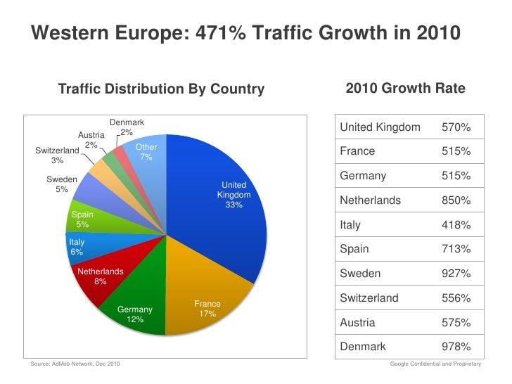 Admob regional traffic growth 2010