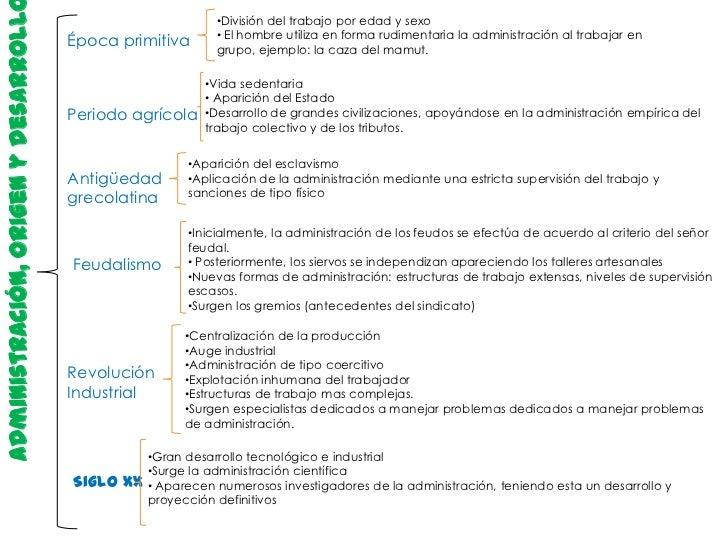 Administración, origen y desarroll                         •División del trabajo por edad y sexo                          ...