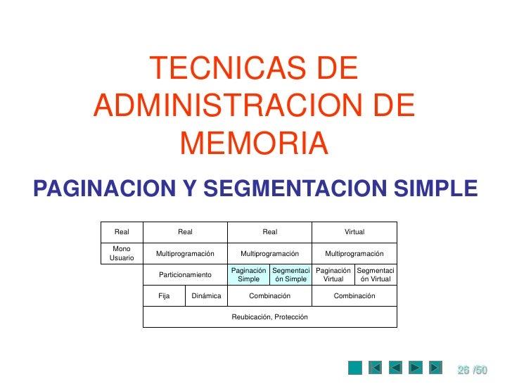 Administraci n de memoria for Concepto de tecnicas de oficina
