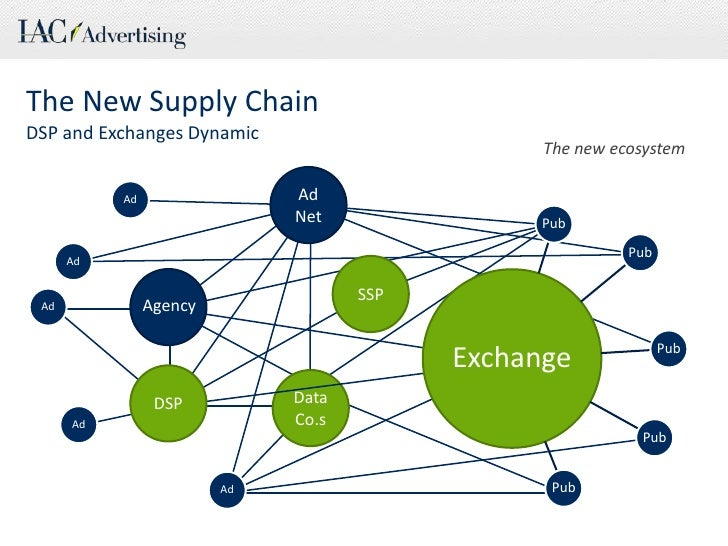 Ad<br />Ad<br />Ad<br />Ad<br />Ad<br />The New Supply Chain<br />DSP and Exchanges Dynamic<br />The new ecosystem<br />Ad...