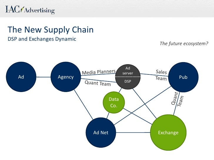 The New Supply Chain<br />DSP and Exchanges Dynamic<br />The future ecosystem?<br />Agency<br />Ad<br />Pub<br />Ad server...