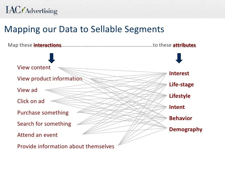 Mapping our Data to Sellable Segments<br />Map these interactions…………………………………………………..…………to these attributes<br />View co...