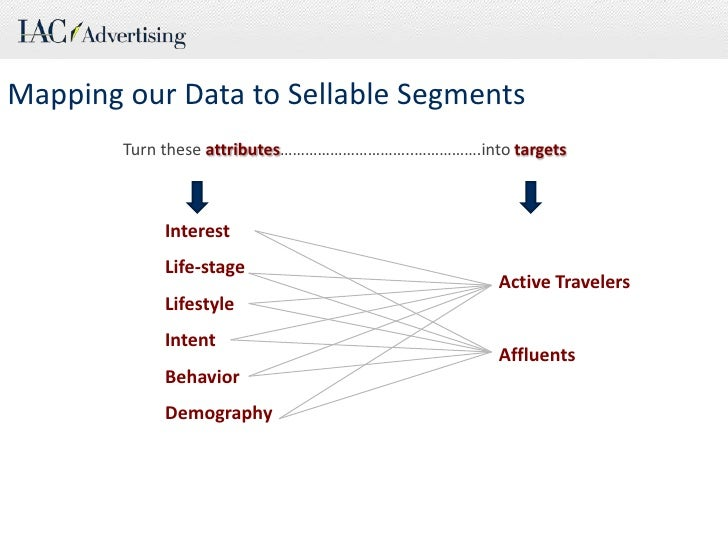 Mapping our Data to Sellable Segments<br />    Turn these attributes…………………………..…………….into targets<br />Interest<br />Life...