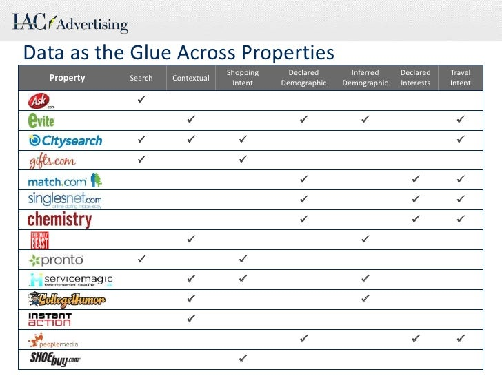 Data as the Glue Across Properties<br />