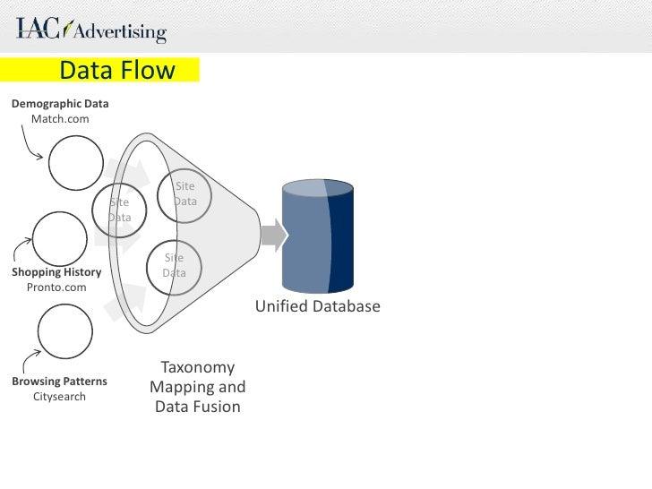 Data Flow<br />DemographicData<br />Match.com<br />Site Data<br />Site Data<br />Site Data<br />Shopping History<b...