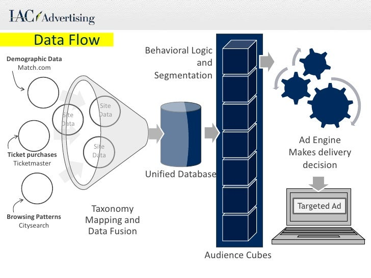 Data Flow<br />Behavioral Logic and Segmentation<br />DemographicData<br />Match.com<br />Site Data<br />Site Data...
