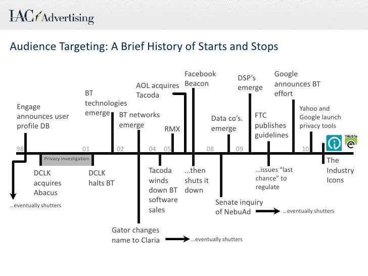 Audience Targeting: A Brief History of Starts and Stops<br />Facebook Beacon<br />Google announces BT effort<br />DSP's<br...