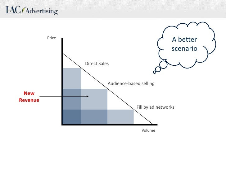 A better scenario<br />Price<br />Direct Sales<br />Audience-based selling<br />New Revenue<br />Fill by ad networks<br />...