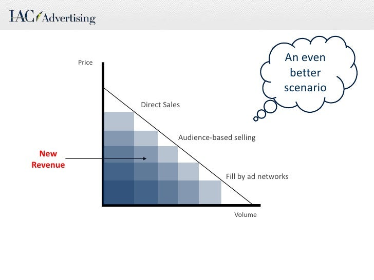 An even better scenario<br />Price<br />Direct Sales<br />Audience-based selling<br />New Revenue<br />Fill by ad networks...