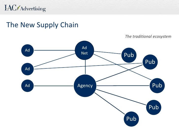 Ad<br />Ad<br />Ad<br />The New Supply Chain<br />The traditional ecosystem<br />Ad Net<br />