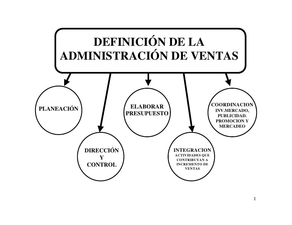 DEFINICIÓN DE LA      ADMINISTRACIÓN DE VENTAS                              ELABORAR                       COORDINACION PL...