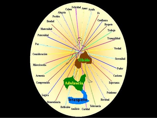 En otras palabras, estos movimientos de energía, son el resultado de la activación individual diaria, que converge en una ...