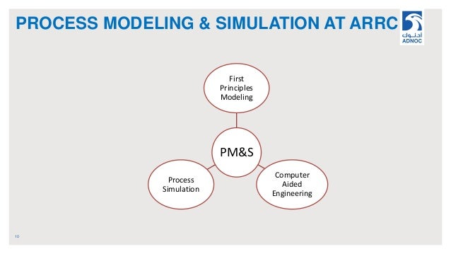 PROCESS MODELING & SIMULATION AT ARRC 10 PM&S First Principles Modeling Computer Aided Engineering Process Simulation