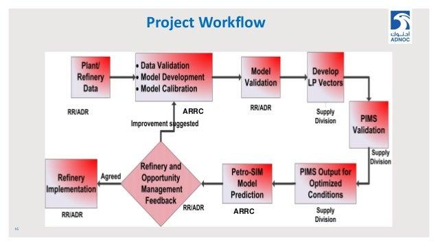 Project Workflow 16 ARRC ARRC