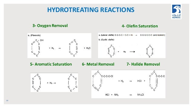 HYDROTREATING REACTIONS 20