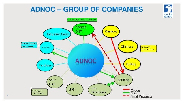 ADNOC – GROUP OF COMPANIES 3 Refining Crude Gas Final Products
